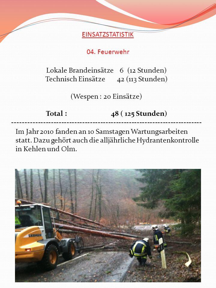 EINSATZSTATISTIK 04. Feuerwehr Lokale Brandeinsätze 6 (12 Stunden) Technisch Einsätze 42 (113 Stunden) (Wespen : 20 Einsätze) Total : 48 ( 125 Stunden