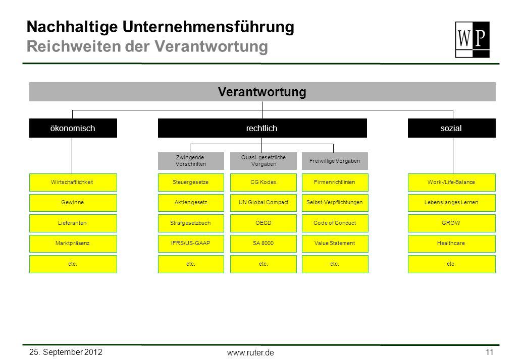25. September 2012 11 www.ruter.de Firmenrichtlinien GewinneSelbst-VerpflichtungenLebenslanges Lernen LieferantenCode of ConductGROW MarktpräsenzValue