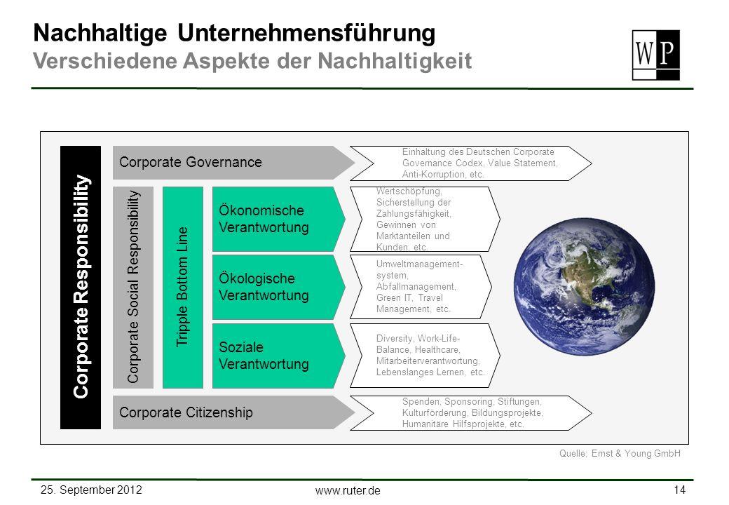 25. September 2012 14 www.ruter.de Nachhaltige Unternehmensführung Verschiedene Aspekte der Nachhaltigkeit Soziale Verantwortung Ökonomische Verantwor