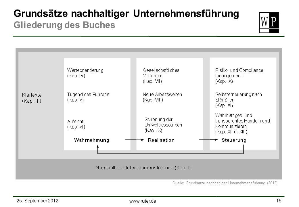 25. September 2012 15 www.ruter.de Grundsätze nachhaltiger Unternehmensführung Gliederung des Buches Quelle: Grundsätze nachhaltiger Unternehmensführu