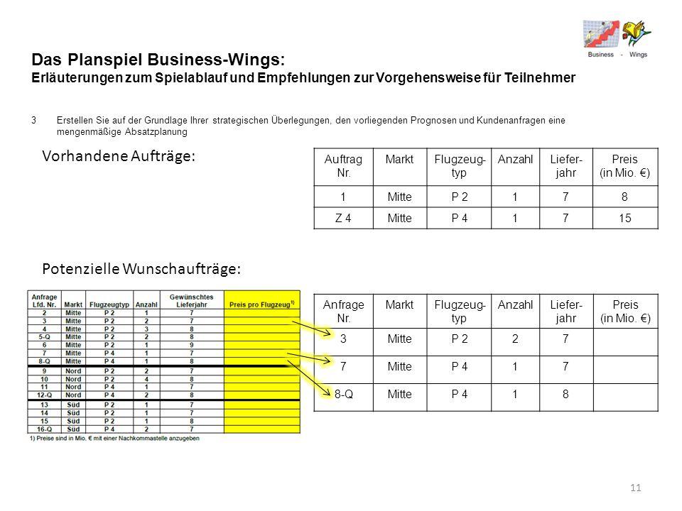 Das Planspiel Business-Wings: Erläuterungen zum Spielablauf und Empfehlungen zur Vorgehensweise für Teilnehmer 3Erstellen Sie auf der Grundlage Ihrer