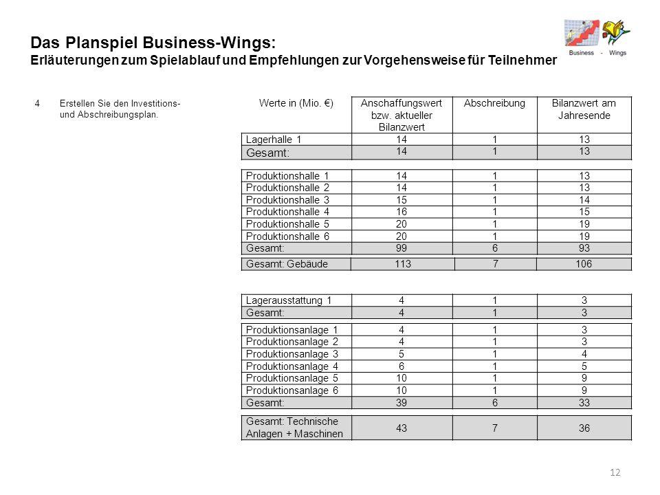 Das Planspiel Business-Wings: Erläuterungen zum Spielablauf und Empfehlungen zur Vorgehensweise für Teilnehmer 4Erstellen Sie den Investitions- und Ab