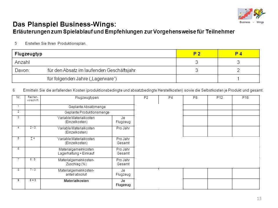 Das Planspiel Business-Wings: Erläuterungen zum Spielablauf und Empfehlungen zur Vorgehensweise für Teilnehmer 5Erstellen Sie Ihren Produktionsplan. F
