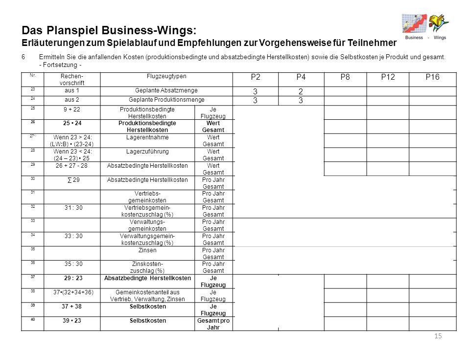 Das Planspiel Business-Wings: Erläuterungen zum Spielablauf und Empfehlungen zur Vorgehensweise für Teilnehmer 6Ermitteln Sie die anfallenden Kosten (