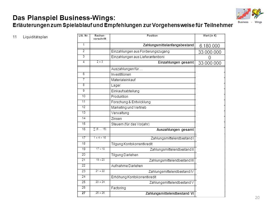 Das Planspiel Business-Wings: Erläuterungen zum Spielablauf und Empfehlungen zur Vorgehensweise für Teilnehmer 11Liquiditätsplan Lfd. Nr.Rechen- vorsc