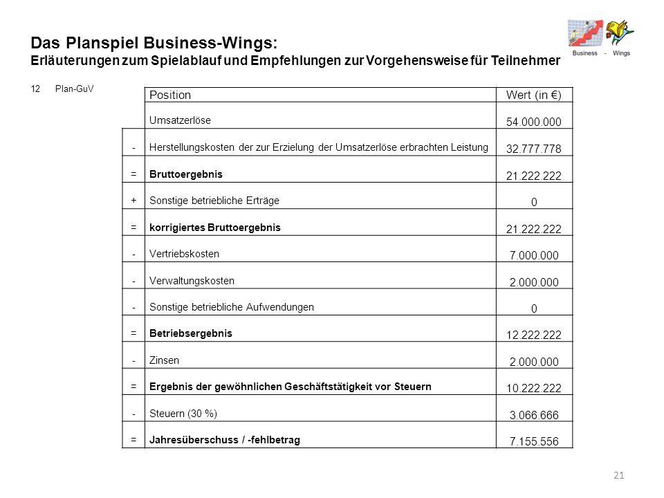 Das Planspiel Business-Wings: Erläuterungen zum Spielablauf und Empfehlungen zur Vorgehensweise für Teilnehmer 12Plan-GuV PositionWert (in ) Umsatzerl