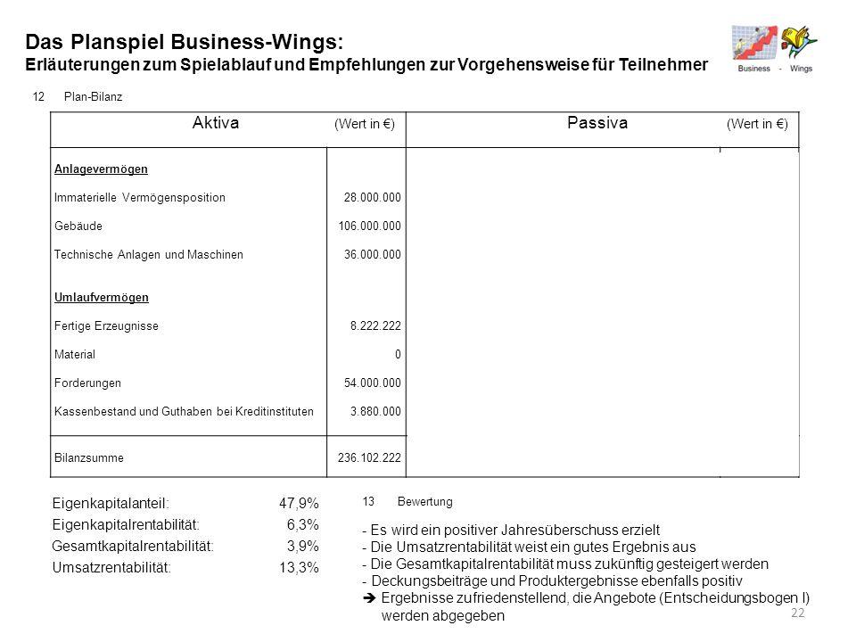 Das Planspiel Business-Wings: Erläuterungen zum Spielablauf und Empfehlungen zur Vorgehensweise für Teilnehmer 12Plan-Bilanz Aktiva (Wert in ) Passiva
