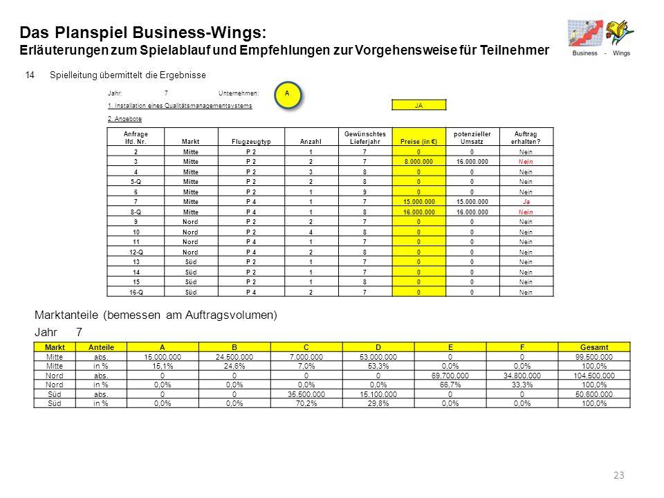 Das Planspiel Business-Wings: Erläuterungen zum Spielablauf und Empfehlungen zur Vorgehensweise für Teilnehmer 14Spielleitung übermittelt die Ergebnis