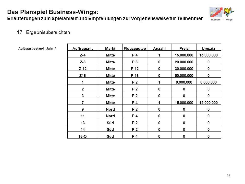 Das Planspiel Business-Wings: Erläuterungen zum Spielablauf und Empfehlungen zur Vorgehensweise für Teilnehmer 17Ergebnisübersichten Auftragsbestand J