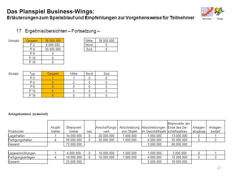 Das Planspiel Business-Wings: Erläuterungen zum Spielablauf und Empfehlungen zur Vorgehensweise für Teilnehmer 17Ergebnisübersichten – Fortsetzung – U