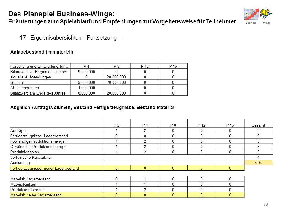 Das Planspiel Business-Wings: Erläuterungen zum Spielablauf und Empfehlungen zur Vorgehensweise für Teilnehmer 17Ergebnisübersichten – Fortsetzung – A
