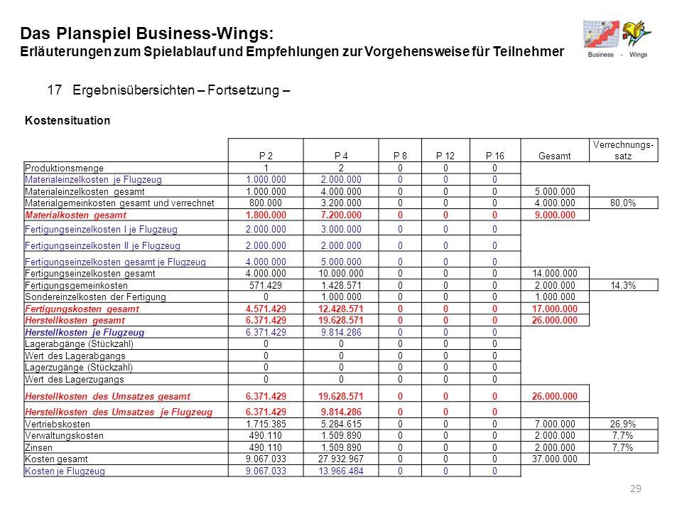 Das Planspiel Business-Wings: Erläuterungen zum Spielablauf und Empfehlungen zur Vorgehensweise für Teilnehmer 17Ergebnisübersichten – Fortsetzung – K