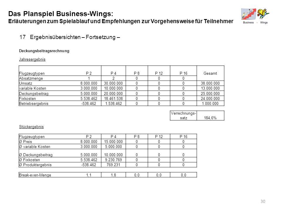 Das Planspiel Business-Wings: Erläuterungen zum Spielablauf und Empfehlungen zur Vorgehensweise für Teilnehmer 17Ergebnisübersichten – Fortsetzung – D