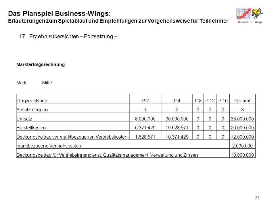 Das Planspiel Business-Wings: Erläuterungen zum Spielablauf und Empfehlungen zur Vorgehensweise für Teilnehmer 17Ergebnisübersichten – Fortsetzung – M