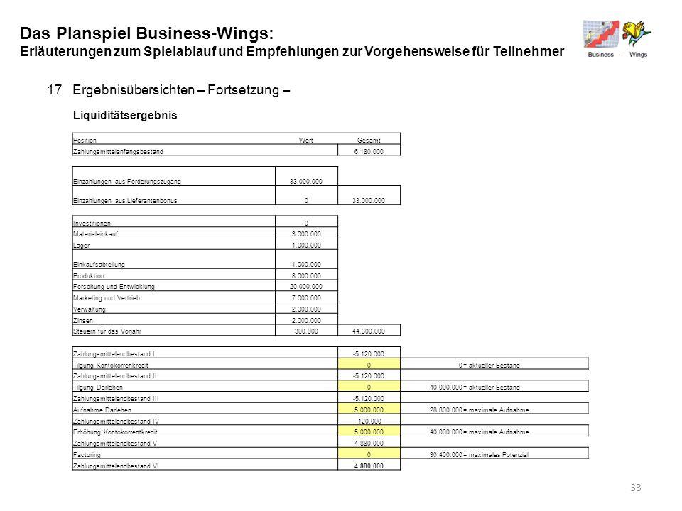 Das Planspiel Business-Wings: Erläuterungen zum Spielablauf und Empfehlungen zur Vorgehensweise für Teilnehmer 17Ergebnisübersichten – Fortsetzung – L