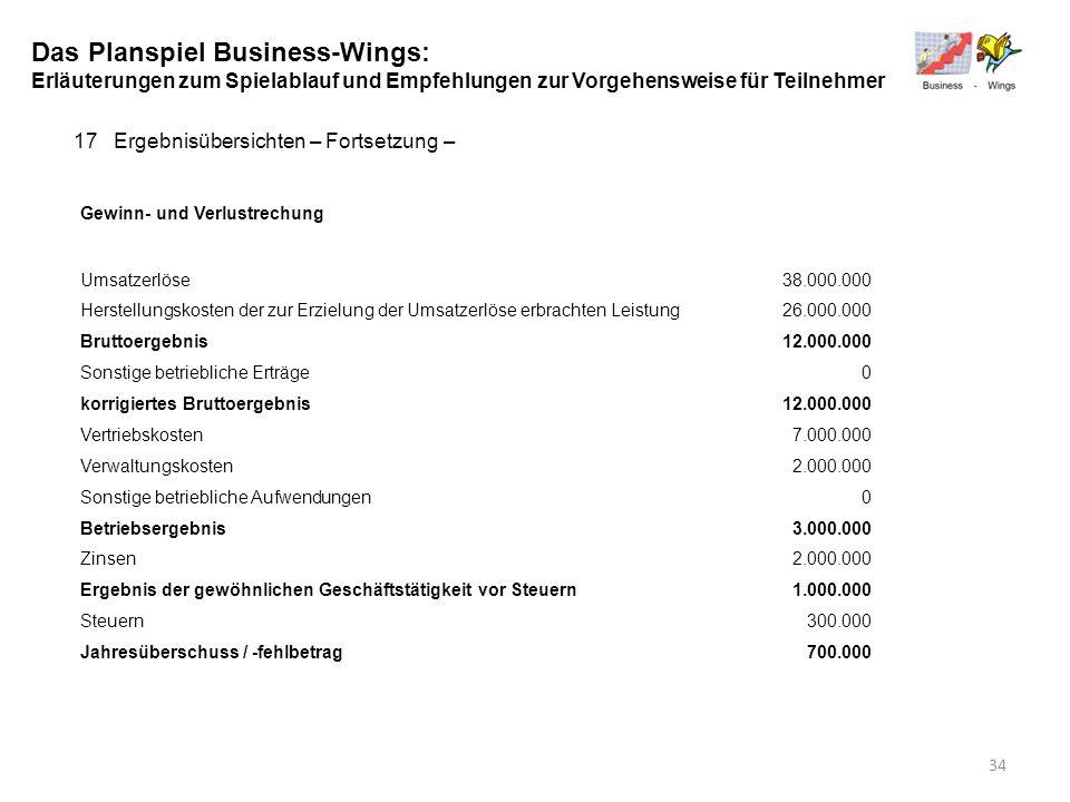 Das Planspiel Business-Wings: Erläuterungen zum Spielablauf und Empfehlungen zur Vorgehensweise für Teilnehmer 17Ergebnisübersichten – Fortsetzung – G