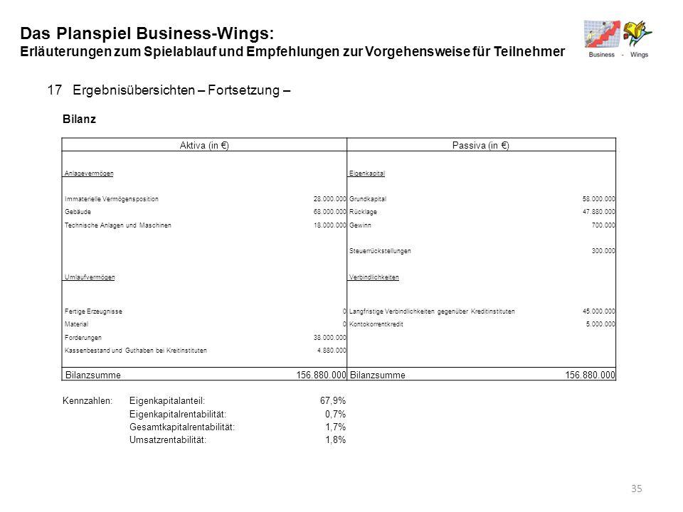 Das Planspiel Business-Wings: Erläuterungen zum Spielablauf und Empfehlungen zur Vorgehensweise für Teilnehmer 17Ergebnisübersichten – Fortsetzung – B