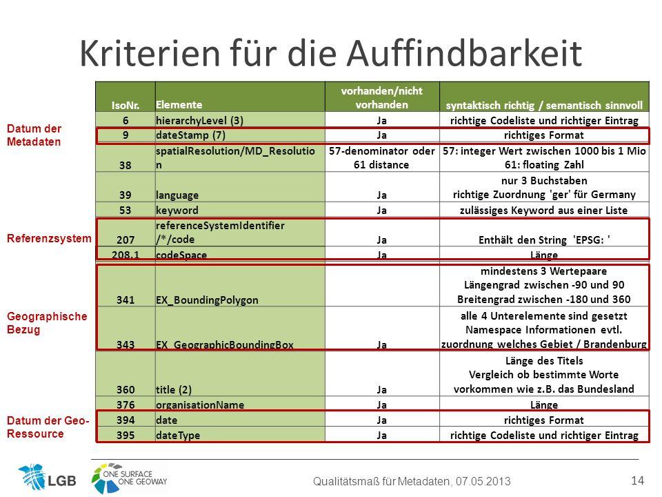 14 Kriterien für die Auffindbarkeit Qualitätsmaß für Metadaten, 07.05.2013 IsoNr.