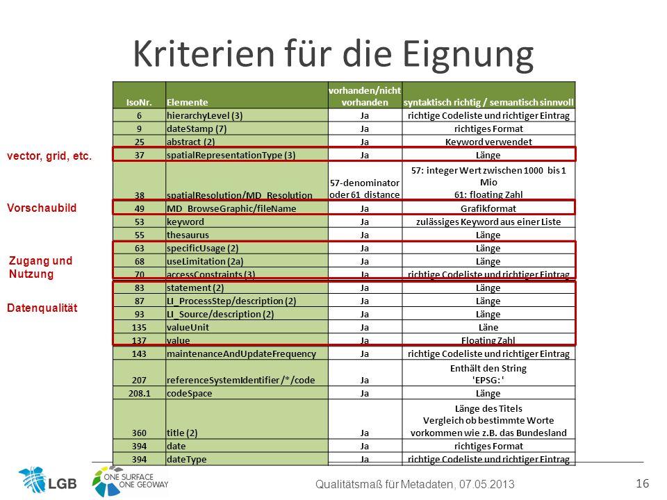 16 Kriterien für die Eignung Qualitätsmaß für Metadaten, 07.05.2013 IsoNr.