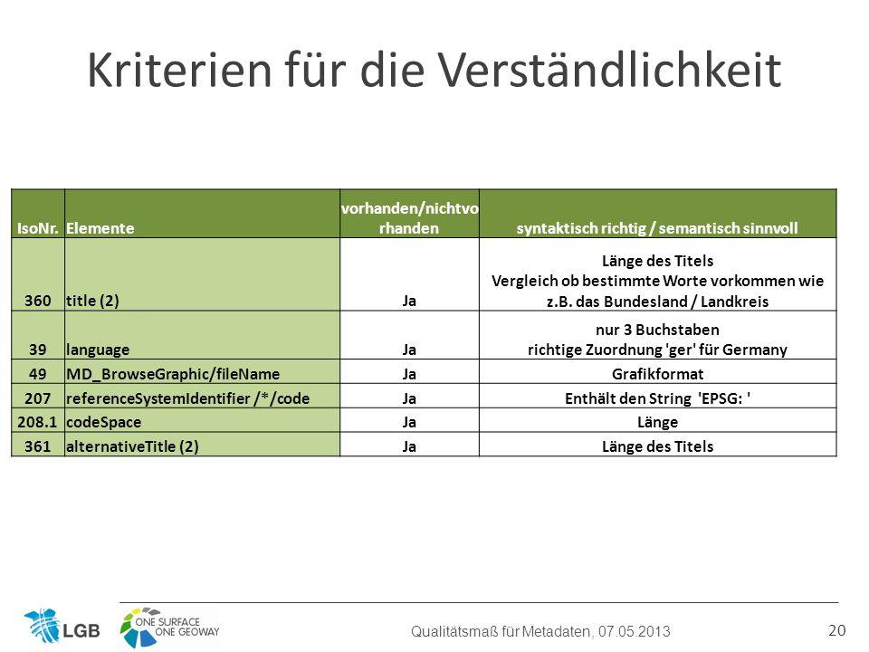 20 Kriterien für die Verständlichkeit Qualitätsmaß für Metadaten, 07.05.2013 IsoNr.