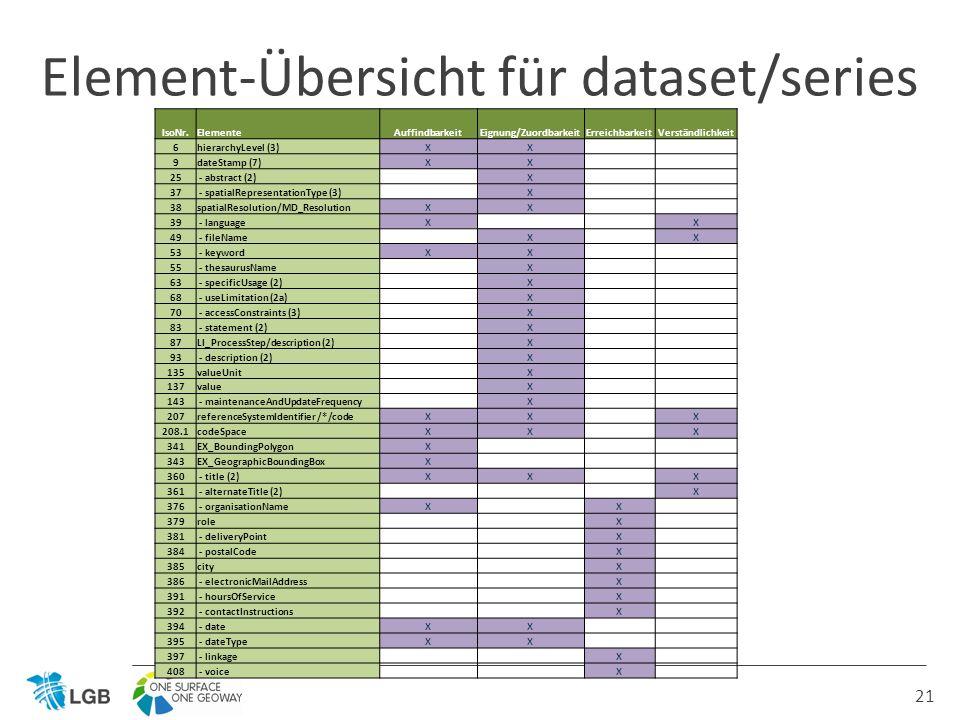 21 Element-Übersicht für dataset/series IsoNr.