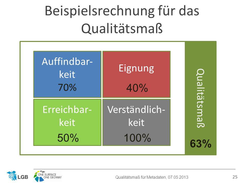 25 Qualitätsmaß für Metadaten, 07.05.2013 Auffindbar- keit 70% Eignung Erreichbar- keit Verständlich- keit Validität Beispielsrechnung für das Qualitätsmaß Qualitätsmaß 40% 50%100% 63%