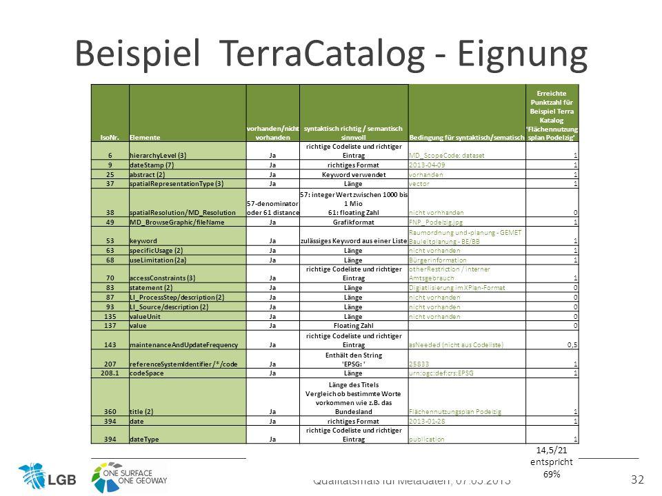 32 Beispiel TerraCatalog - Eignung Qualitätsmaß für Metadaten, 07.05.2013 IsoNr.