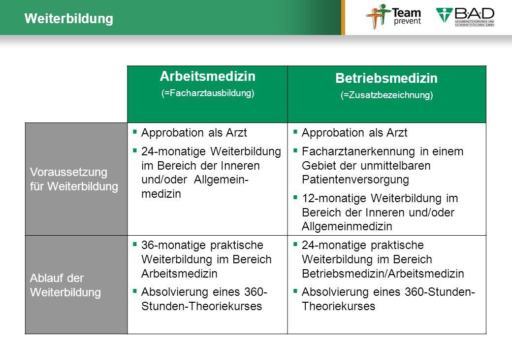 Weiterbildung Arbeitsmedizin (=Facharztausbildung) Betriebsmedizin (=Zusatzbezeichnung) Voraussetzung für Weiterbildung Approbation als Arzt 24-monati