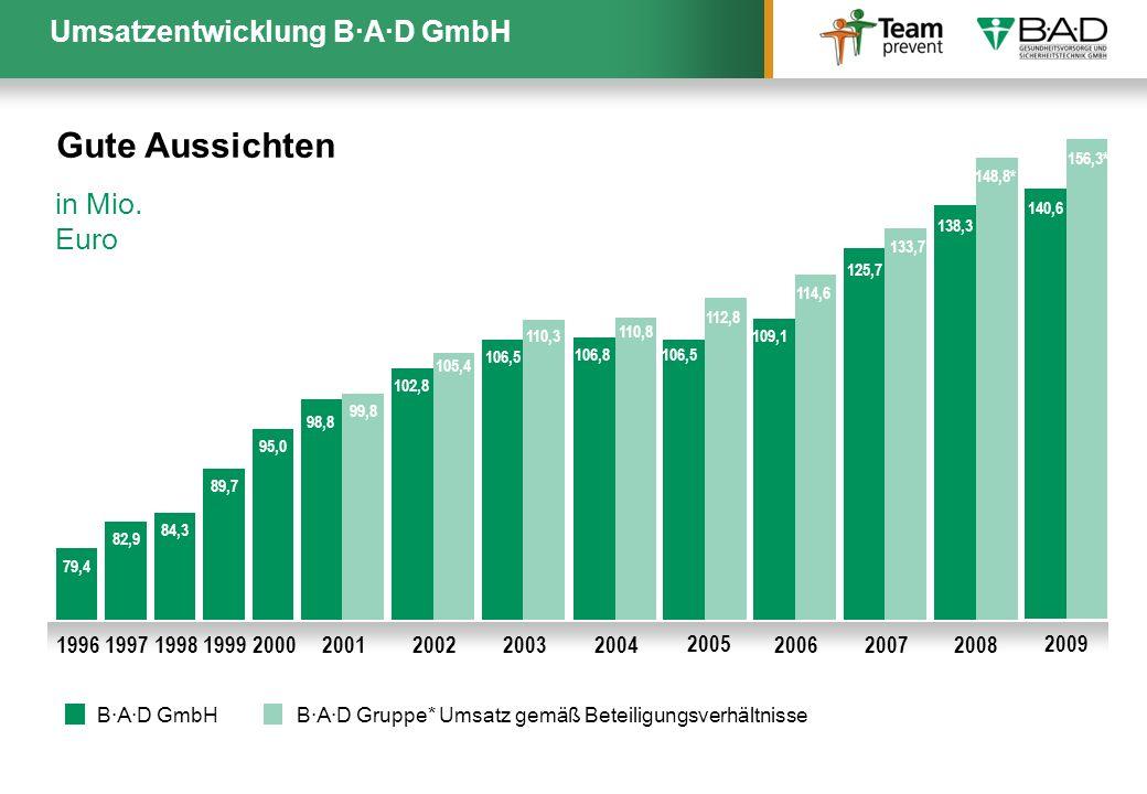 Umsatzentwicklung B·A·D GmbH 79,4 1996 82,9 1997 84,3 1998 89,7 1999 95,0 2000 98,8 2001 108,8 99,8 102,8 2002 105,4 2003 110,3 106,5 106,8 2004 110,8