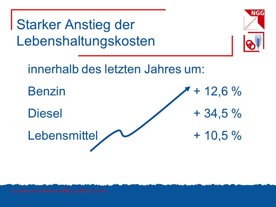 GEWERKSCHAFT N AHRUNG- G ENUSS- G ASTSTÄTTEN Starker Anstieg der Lebenshaltungskosten innerhalb des letzten Jahres um: Benzin+ 12,6 % Diesel+ 34,5 % L