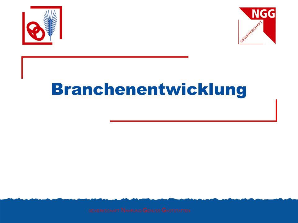 Herstellung von Backwaren 2004Veränd.zum Vorjahr in vH 2005Veränd.