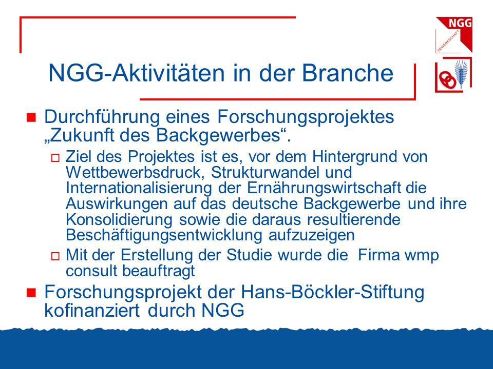 NGG-Aktivitäten in der Branche Durchführung eines Forschungsprojektes Zukunft des Backgewerbes. Ziel des Projektes ist es, vor dem Hintergrund von Wet
