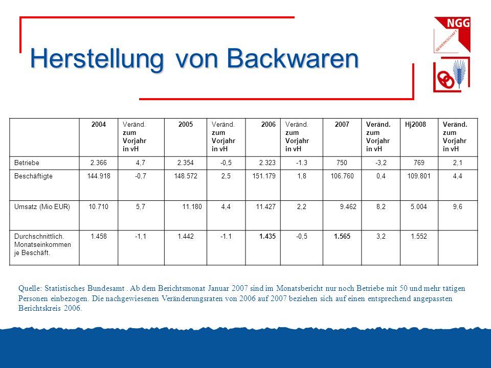 Herstellung von Backwaren 2004Veränd. zum Vorjahr in vH 2005Veränd. zum Vorjahr in vH 2006Veränd. zum Vorjahr in vH 2007Veränd. zum Vorjahr in vH Hj20