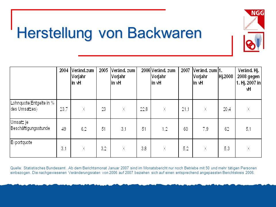 Herstellung von Backwaren Quelle: Statistisches Bundesamt. Ab dem Berichtsmonat Januar 2007 sind im Monatsbericht nur noch Betriebe mit 50 und mehr tä