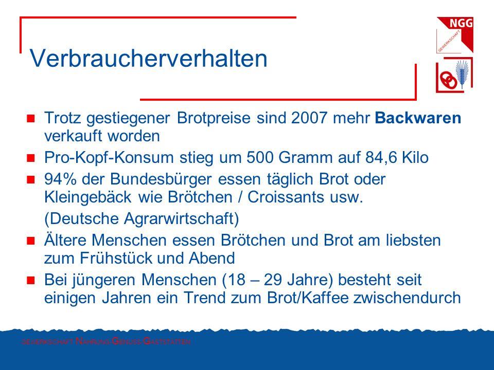 GEWERKSCHAFT N AHRUNG- G ENUSS- G ASTSTÄTTEN Verbraucherverhalten Trotz gestiegener Brotpreise sind 2007 mehr Backwaren verkauft worden Pro-Kopf-Konsu
