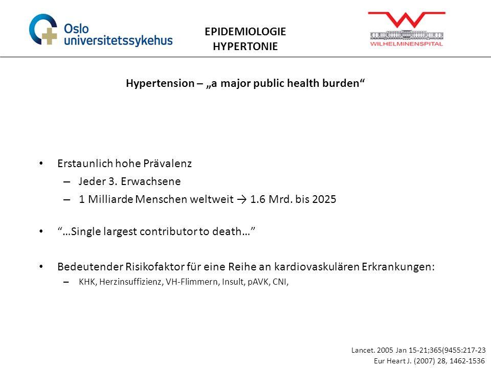 Hypertension – a major public health burden EPIDEMIOLOGIE HYPERTONIE Eur Heart J. (2007) 28, 1462-1536 Erstaunlich hohe Prävalenz – Jeder 3. Erwachsen