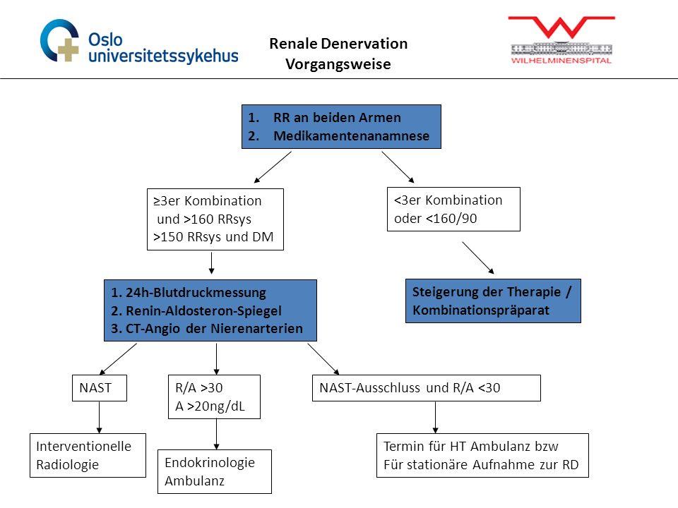 1.RR an beiden Armen 2.Medikamentenanamnese 1. 24h-Blutdruckmessung 2. Renin-Aldosteron-Spiegel 3. CT-Angio der Nierenarterien Steigerung der Therapie