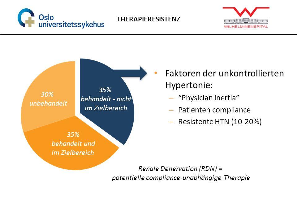 Faktoren der unkontrollierten Hypertonie: – Physician inertia – Patienten compliance – Resistente HTN (10-20%) Renale Denervation (RDN) = potentielle