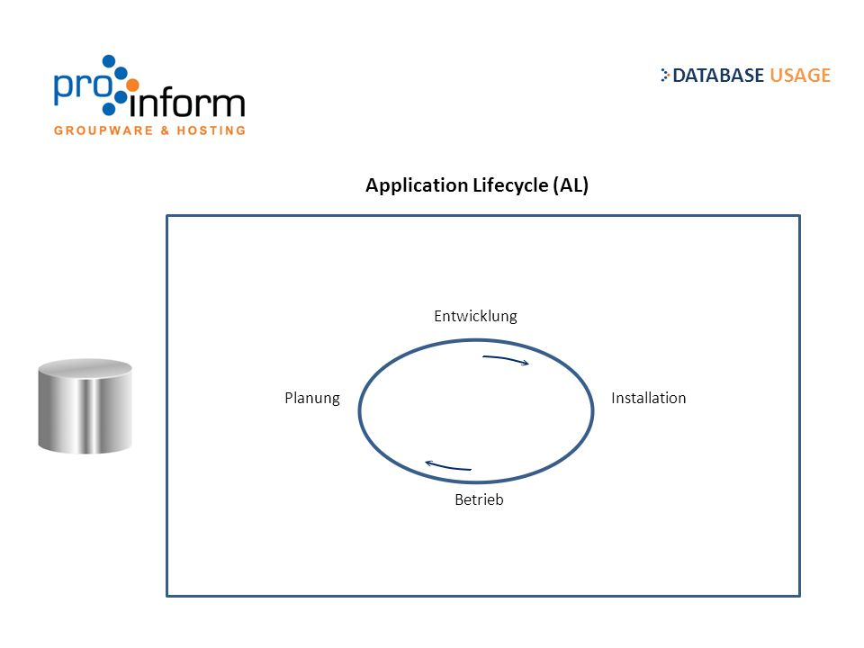 Planung Entwicklung Installation Betrieb Application Lifecycle (AL) DATABASE USAGE