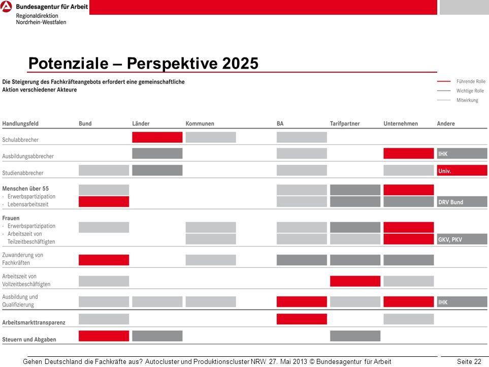 Seite 22 Potenziale – Perspektive 2025 Komfortable Zeitreihenbetrachtung regionale Darstellung der Beschäftigungsgewinne und –verluste nach Berufen Hi