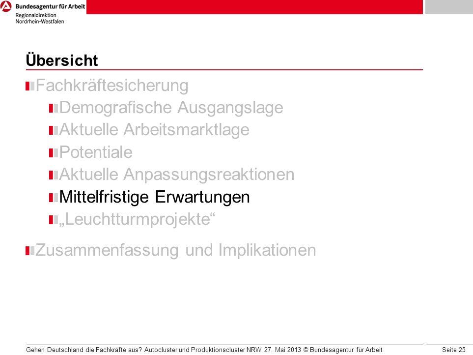 Seite 25 Gehen Deutschland die Fachkräfte aus? Autocluster und Produktionscluster NRW 27. Mai 2013 © Bundesagentur für Arbeit Übersicht Fachkräftesich