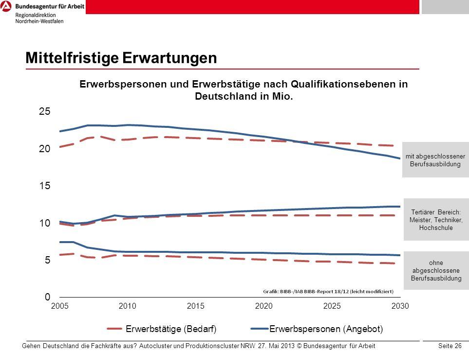 Seite 26 Mittelfristige Erwartungen Gehen Deutschland die Fachkräfte aus? Autocluster und Produktionscluster NRW 27. Mai 2013 © Bundesagentur für Arbe