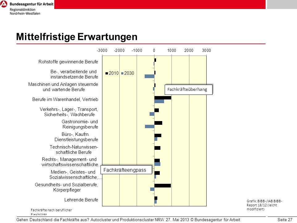 Seite 27 Mittelfristige Erwartungen Gehen Deutschland die Fachkräfte aus? Autocluster und Produktionscluster NRW 27. Mai 2013 © Bundesagentur für Arbe