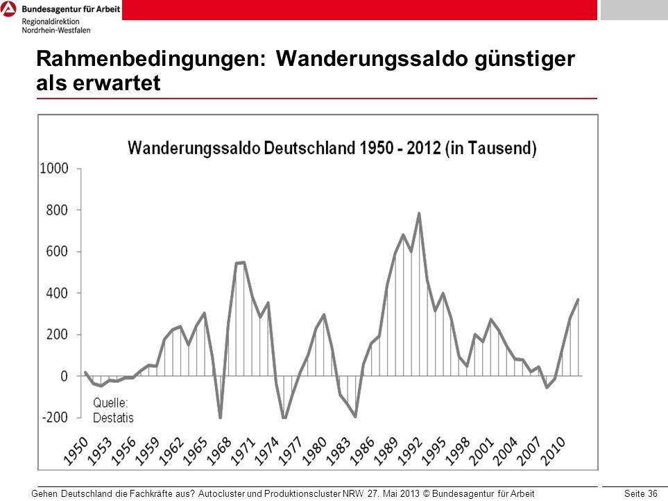 Seite 36 Rahmenbedingungen: Wanderungssaldo günstiger als erwartet Gehen Deutschland die Fachkräfte aus? Autocluster und Produktionscluster NRW 27. Ma