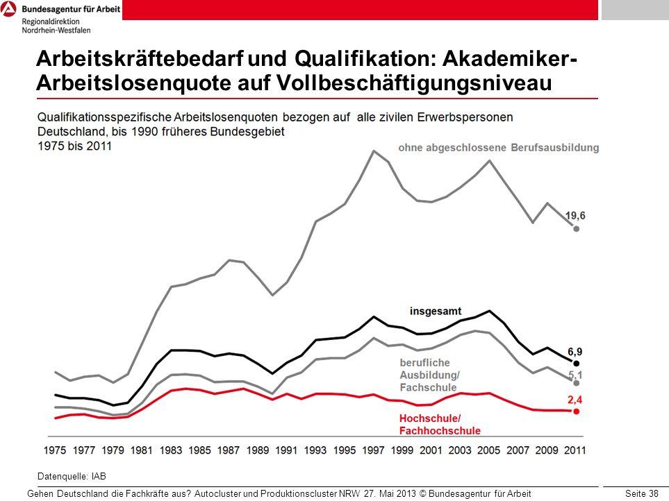 Seite 38 Arbeitskräftebedarf und Qualifikation: Akademiker- Arbeitslosenquote auf Vollbeschäftigungsniveau Datenquelle: IAB Gehen Deutschland die Fach