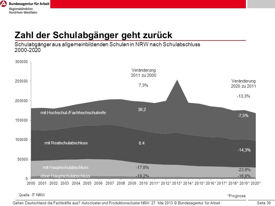 Seite 39 Zahl der Schulabgänger geht zurück Schulabgänger aus allgemeinbildenden Schulen in NRW nach Schulabschluss 2000-2020 *Prognose Quelle: IT NRW