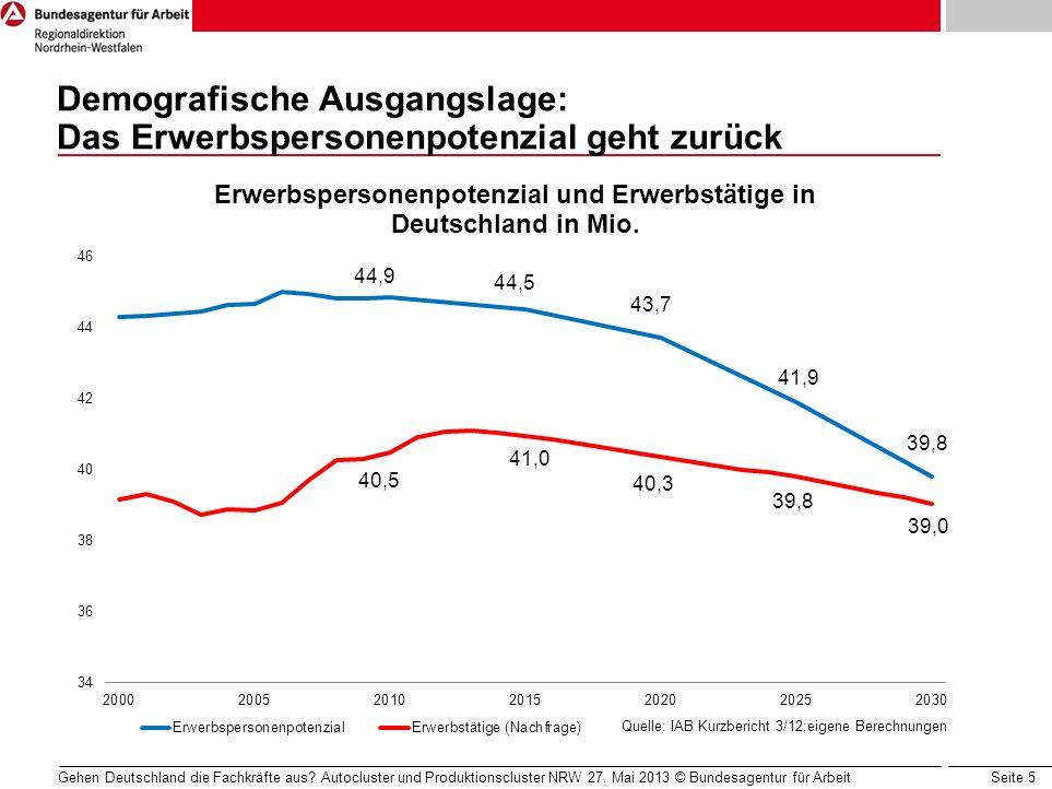 Seite 5 Demografische Ausgangslage: Das Erwerbspersonenpotenzial geht zurück Gehen Deutschland die Fachkräfte aus? Autocluster und Produktionscluster