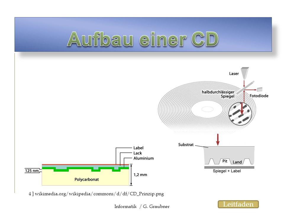 4 ] wikimedia.org/wikipedia/commons/d/df/CD_Prinzip.png Informatik / G. Graubner Leitfaden