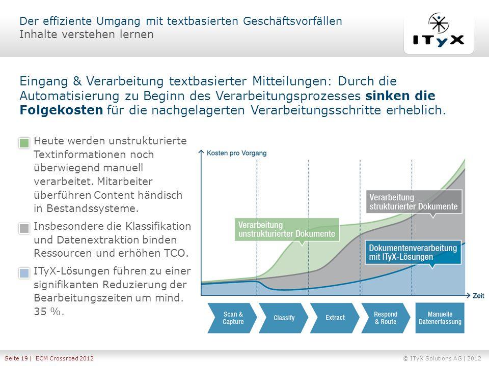 © ITyX Solutions AG | 2012 Seite 19 | ECM Crossroad 2012 Eingang & Verarbeitung textbasierter Mitteilungen: Durch die Automatisierung zu Beginn des Ve