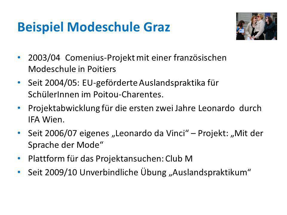 Beispiel Modeschule Graz 2003/04 Comenius-Projekt mit einer französischen Modeschule in Poitiers Seit 2004/05: EU-geförderte Auslandspraktika für Schü